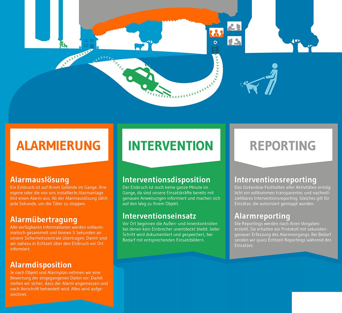 Infografik Alarmservice