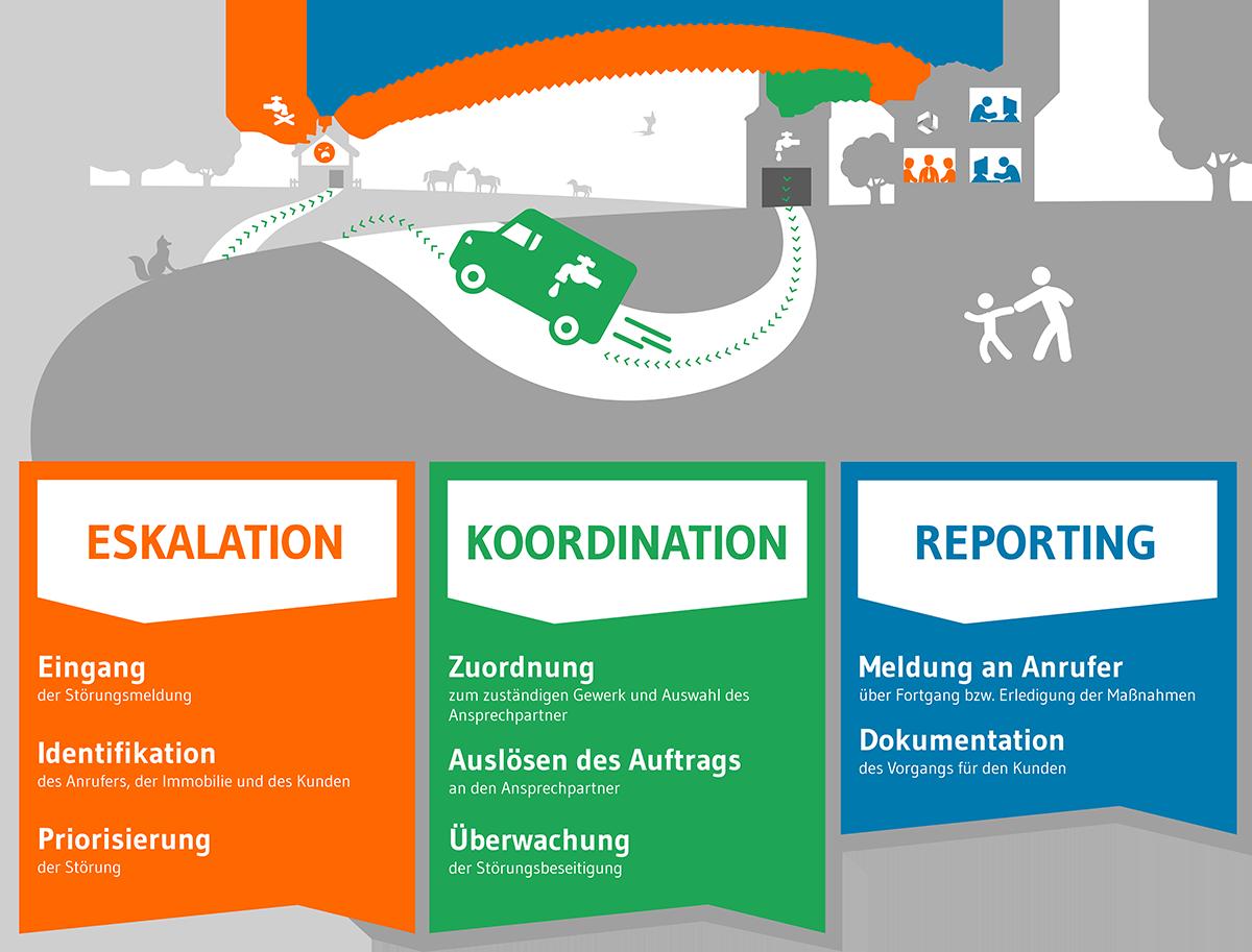 Infografik Gebäudeservice